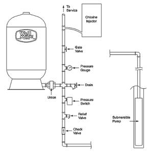 welcome to joe mumford plumbing and heating company online! well water tank diagram well tank installation diagram #8